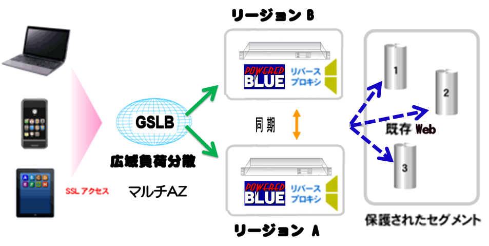 https://www.powered.blue/sub/products/cloud/img2/multi-az-rev-1.png